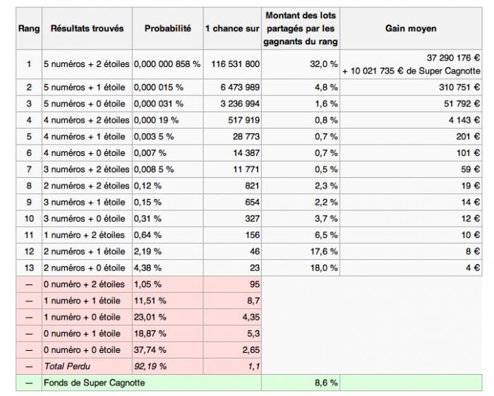Probabilités Euromillions